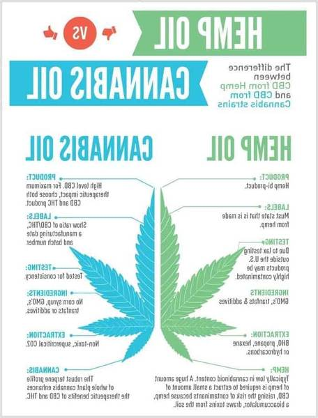 Cbn cbd cannabinoids and cbd and cbn side to side stats | Check the Top 10